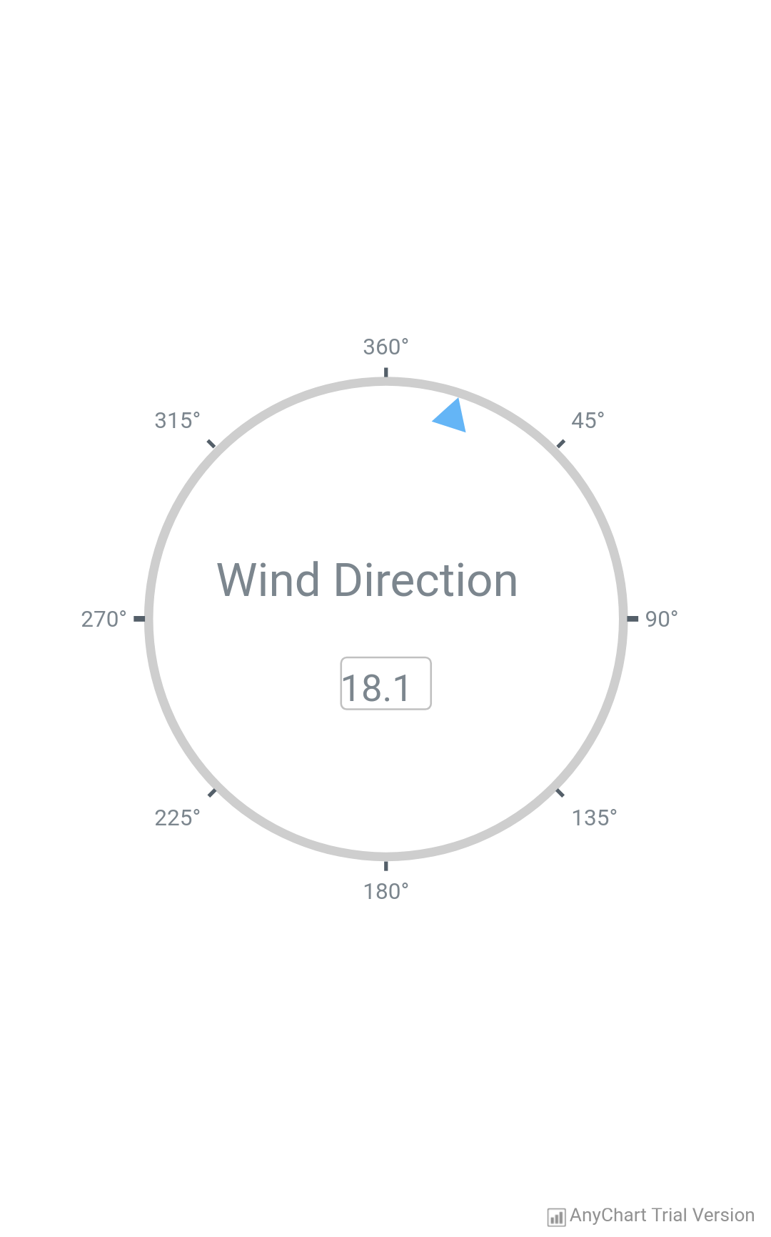 Wind Direction - AnyChart
