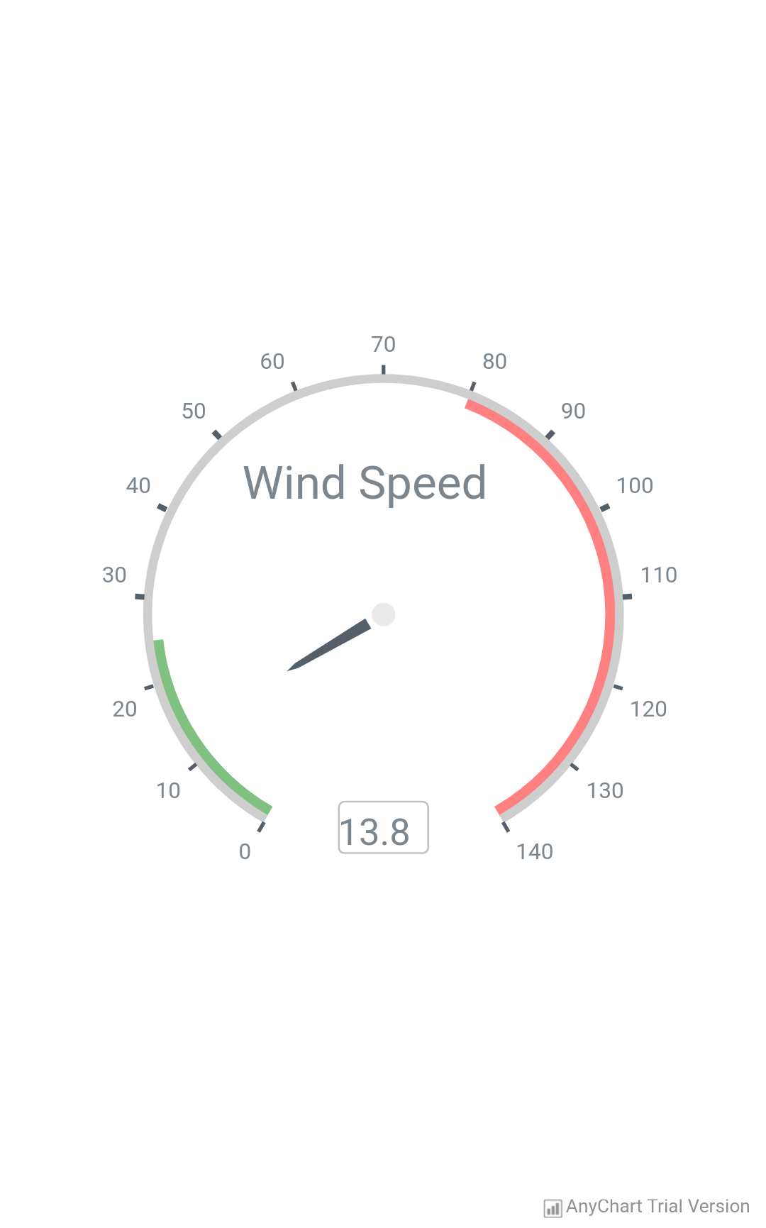 Wind Speed - AnyChart