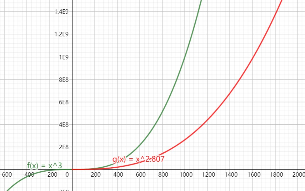 @Figure 2. x^3 vs. x^2.807   center