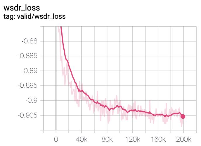 Valid L1 Loss curve