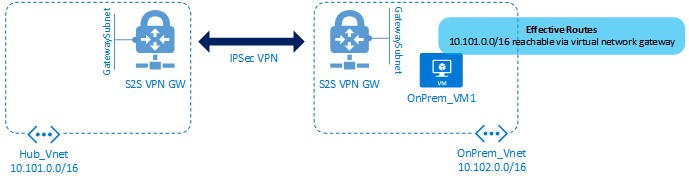 Routing from OnPrem_VM