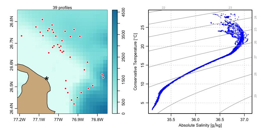 Sample TS plot.