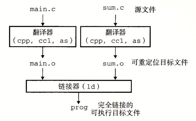 Compiler Driver