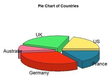 3-D Pie Chart