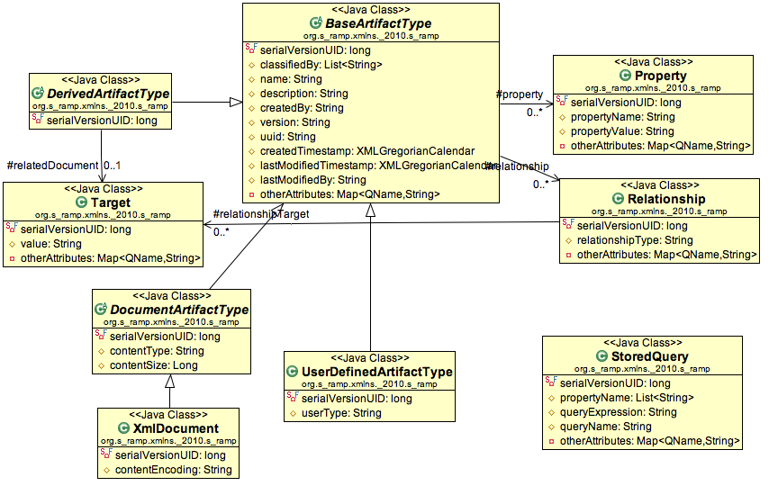 core model generated UML