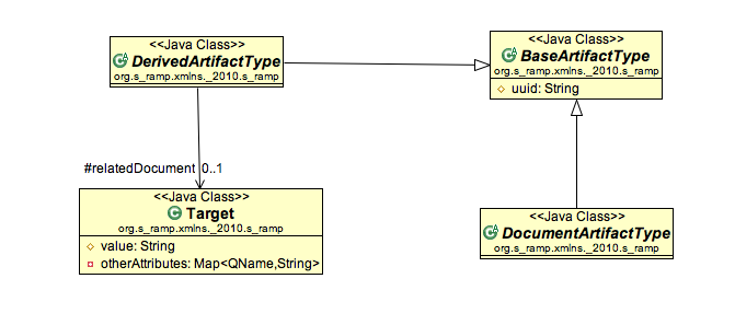 simple core model uml
