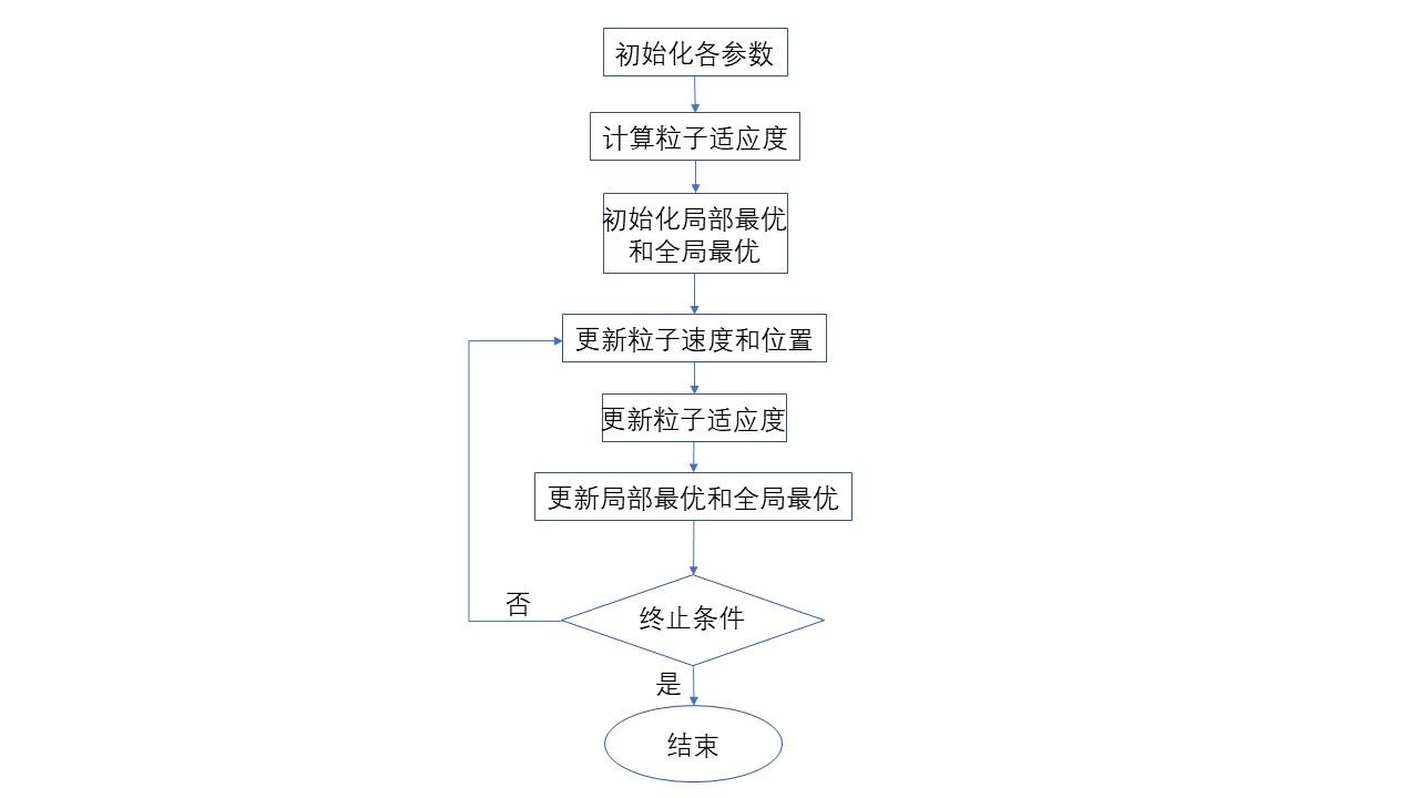 粒子群算法流程图