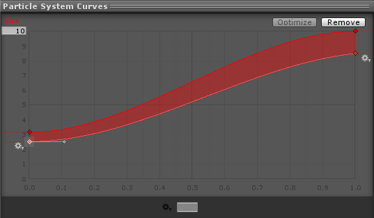 Size Curves