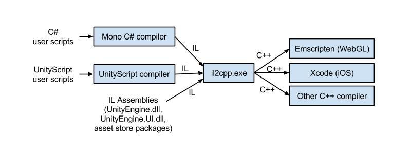 IL2CPP执行C#脚本的过程