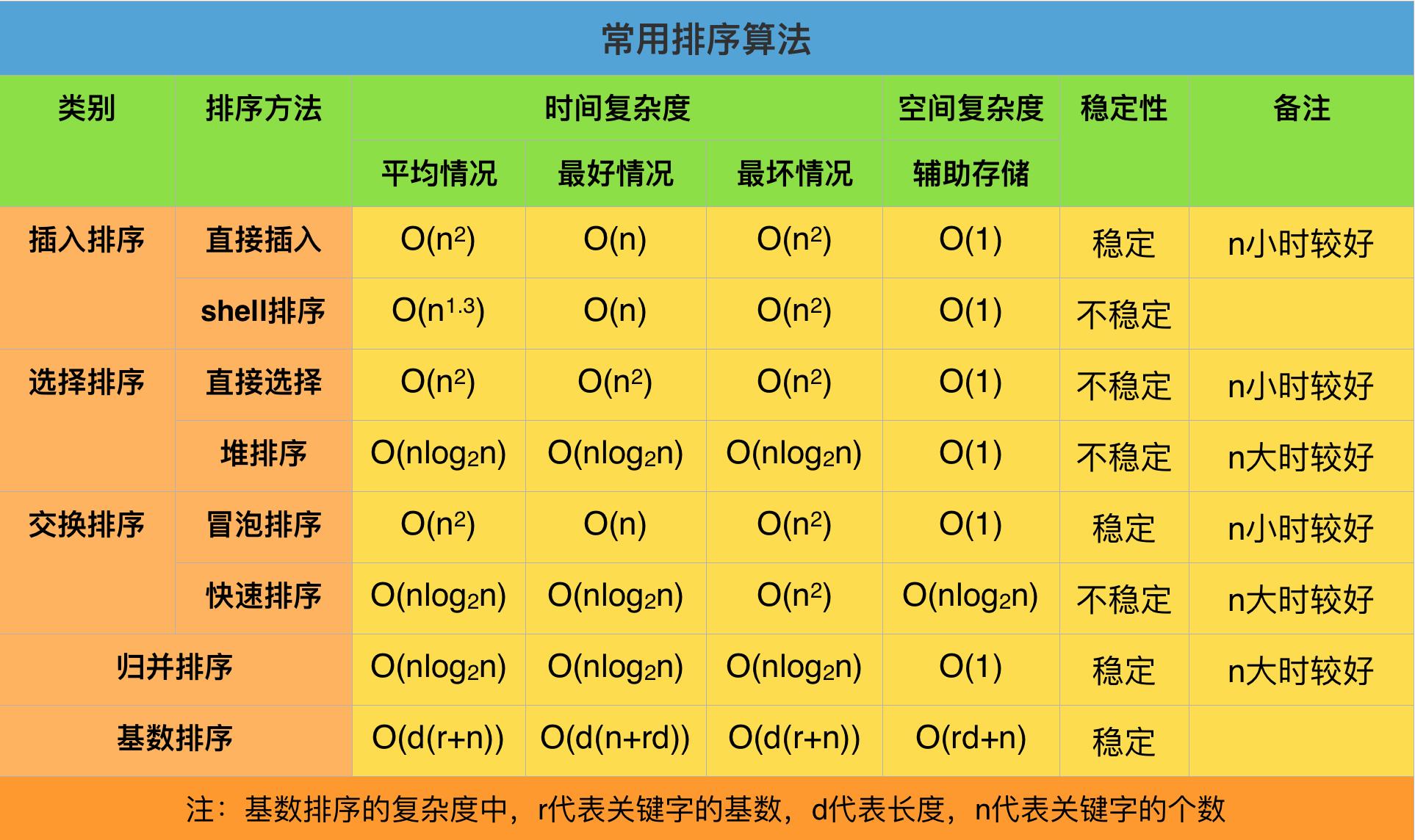 2016-07-15_常用排序算法.png