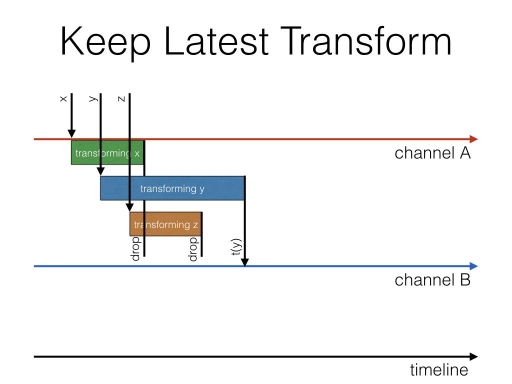 keepLatestTransform
