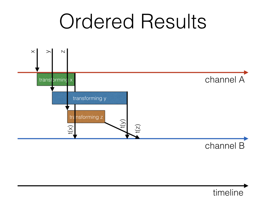 orderResults
