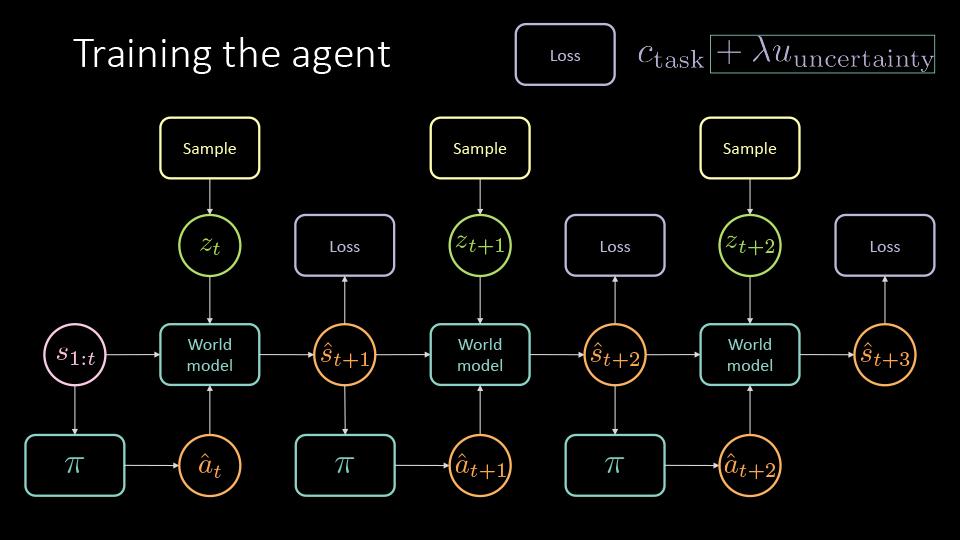 agent training