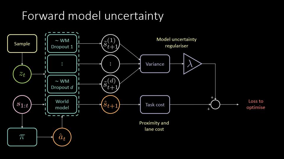 uncertainty computation