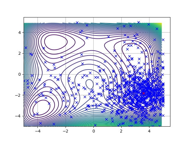 optuna_sample/Figure_2.png at master · AtsushiSakai/optuna_sample