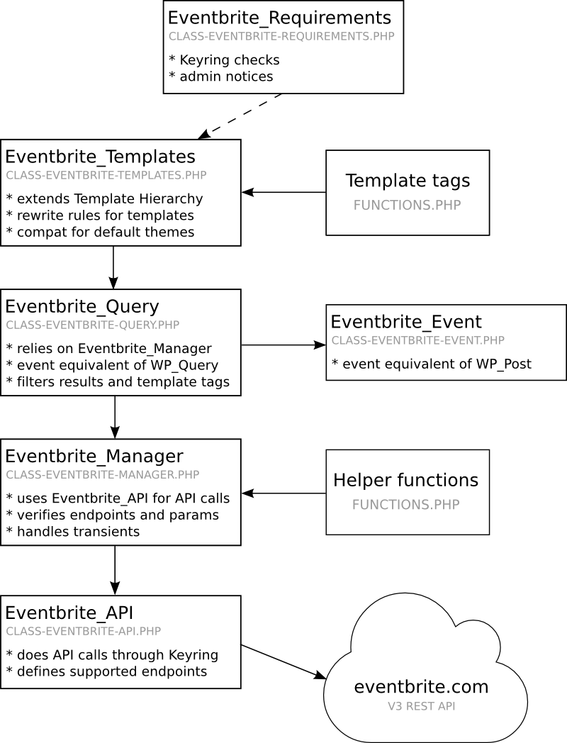 Eventbrite API Classes Overview