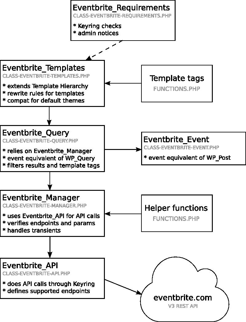 Github Automattic Eventbrite Api The Eventbrite Api Plugin Brings