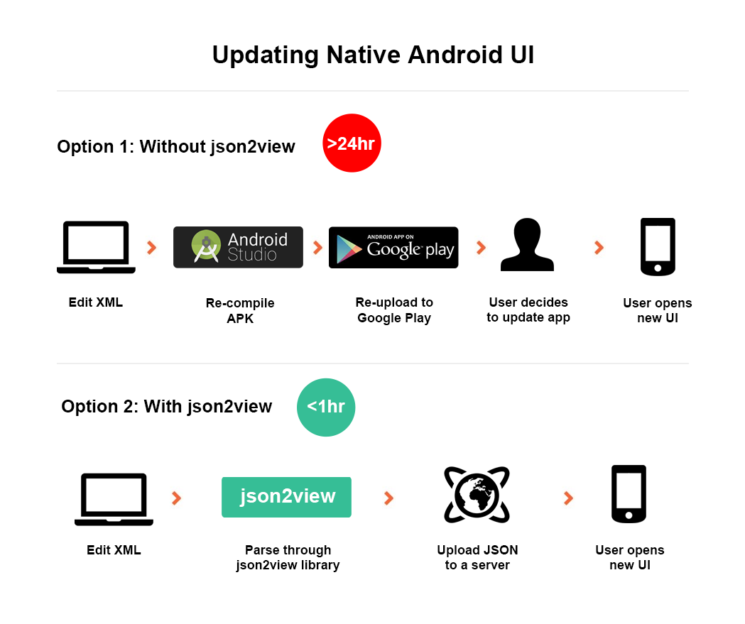 Updating native android UI