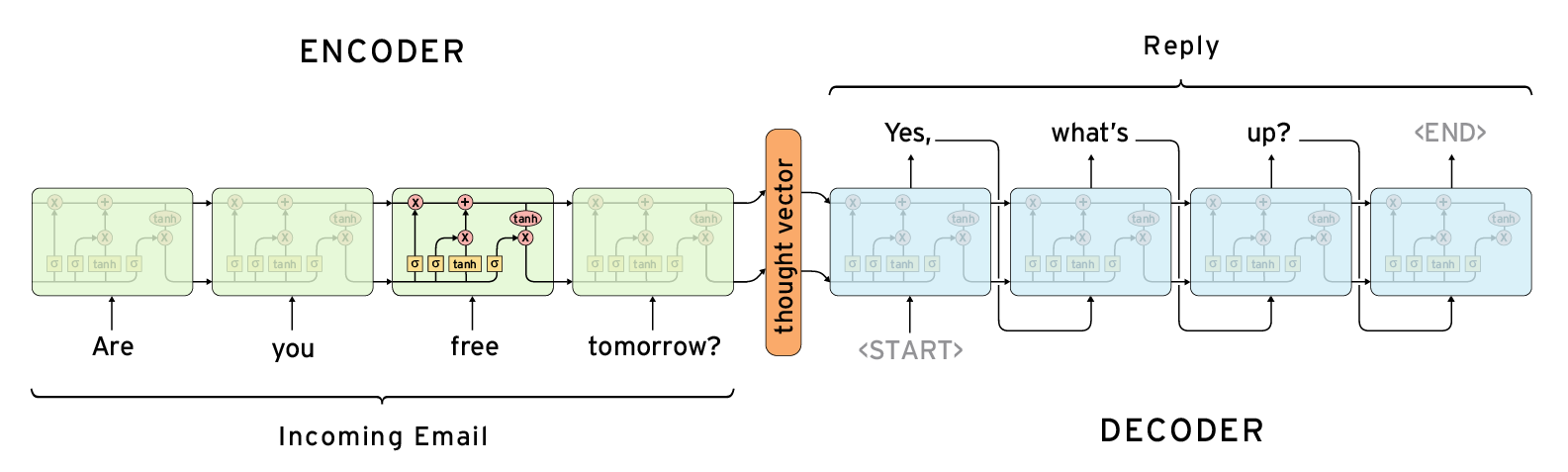Sequence-to-sequence model image