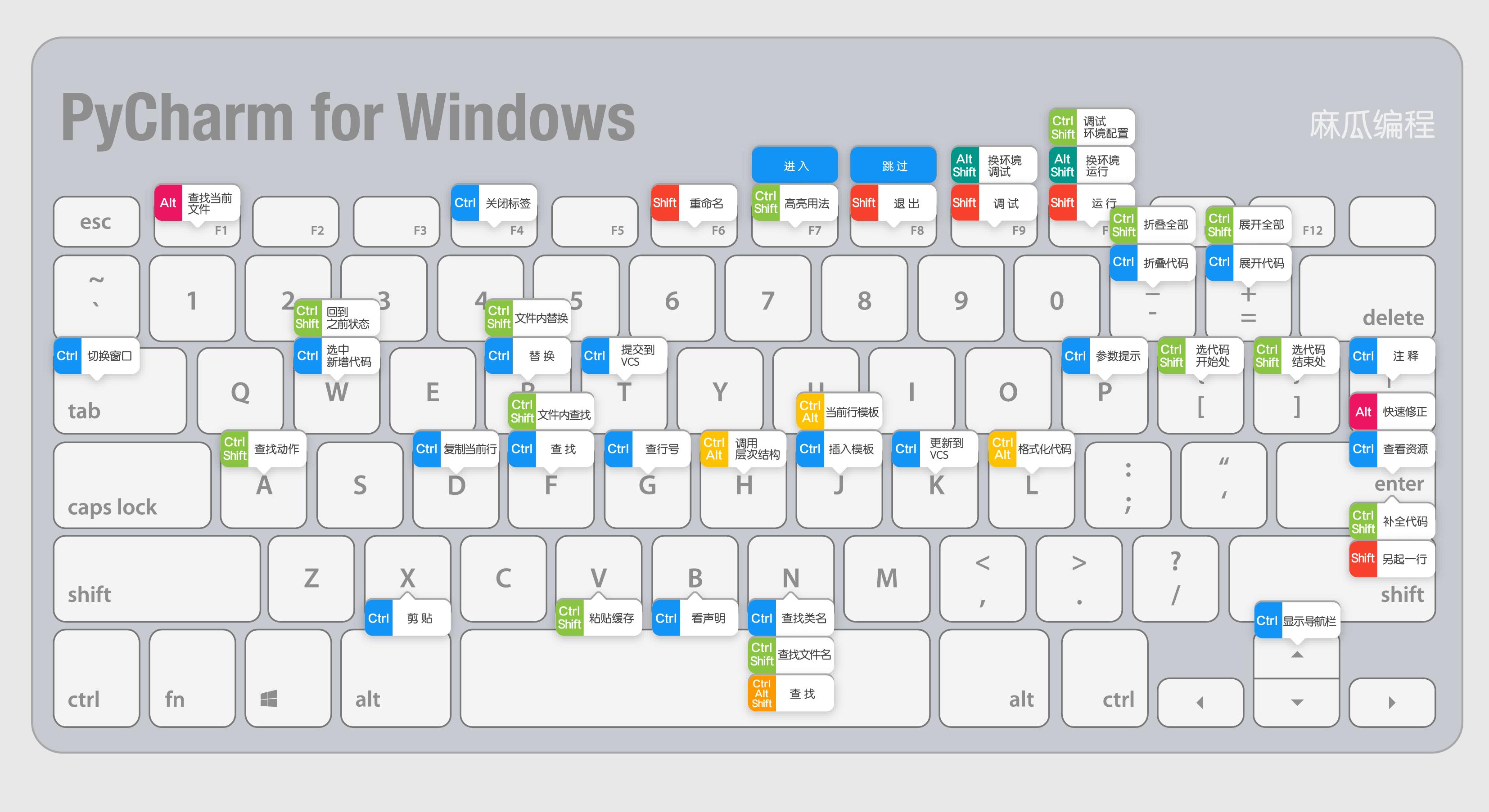 pycharmWindows下客户端的快捷键