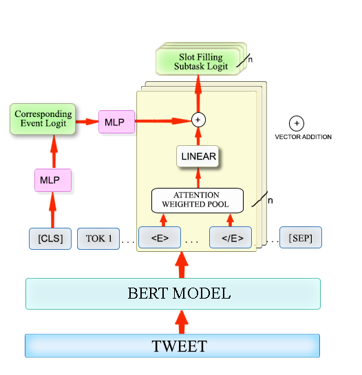 Extracting COVID Entities from tweets