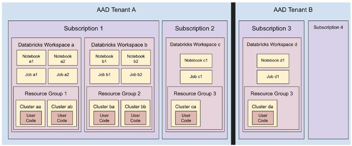 Figure 2: Azure Databricks Isolation Domains Workspace
