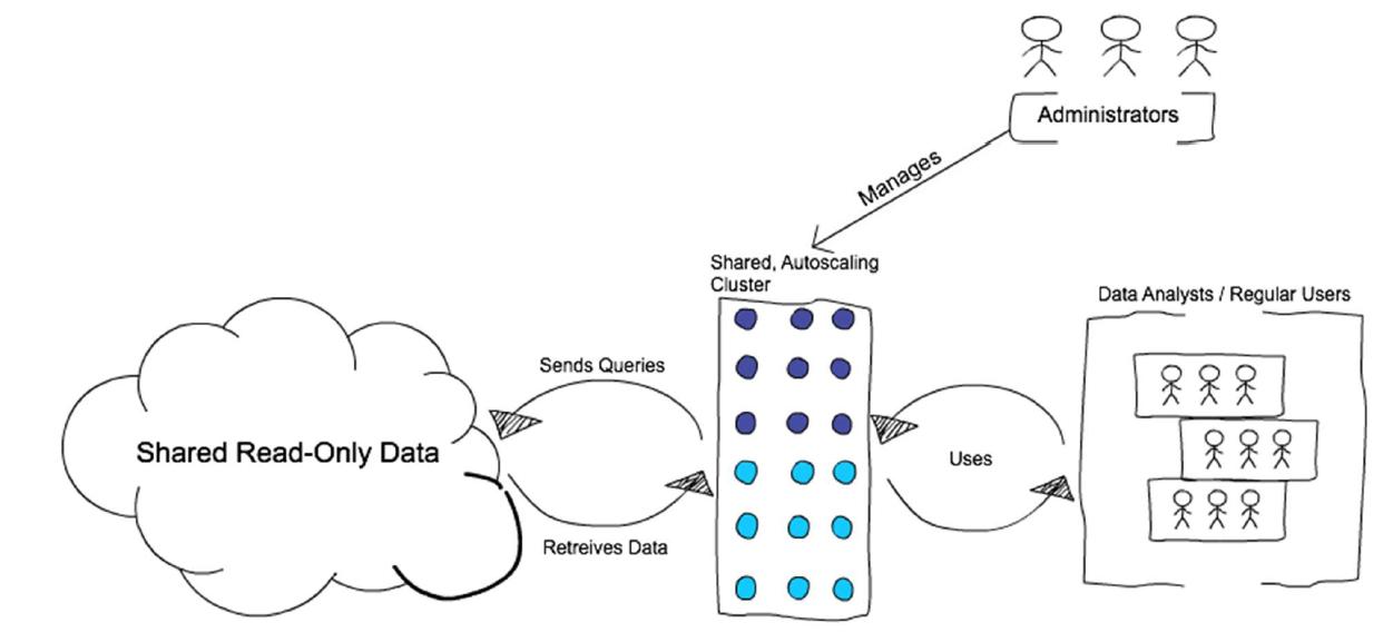 Figure 5: Interactive clusters