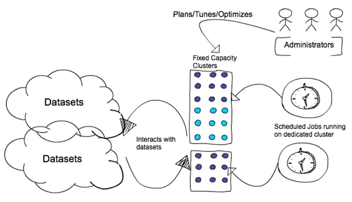 Figure 6: Ephemeral Job cluster