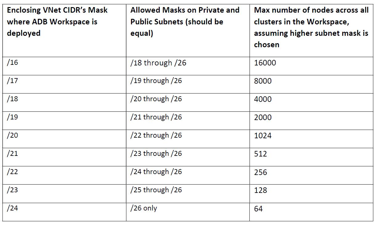 Table 1: CIDR ranges