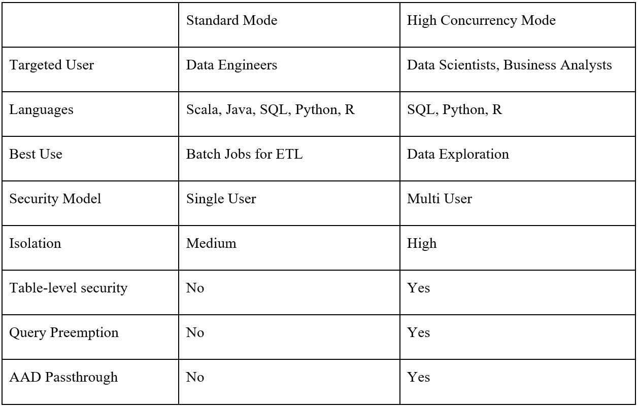 Table 2: Cluster modes and their characteristics
