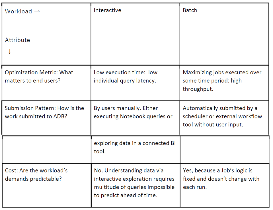 Table 3: Batch vs. Interactive workloads