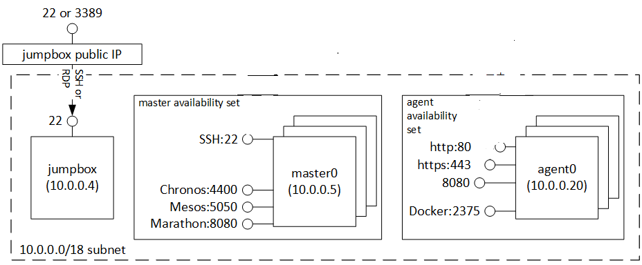 Image of Mesos cluster on azure Stack