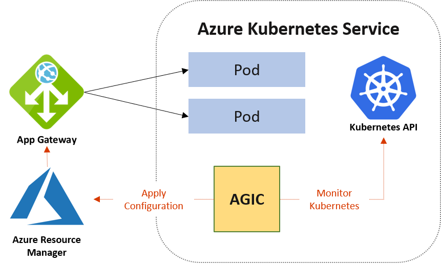 Azure Application Gateway + AKS