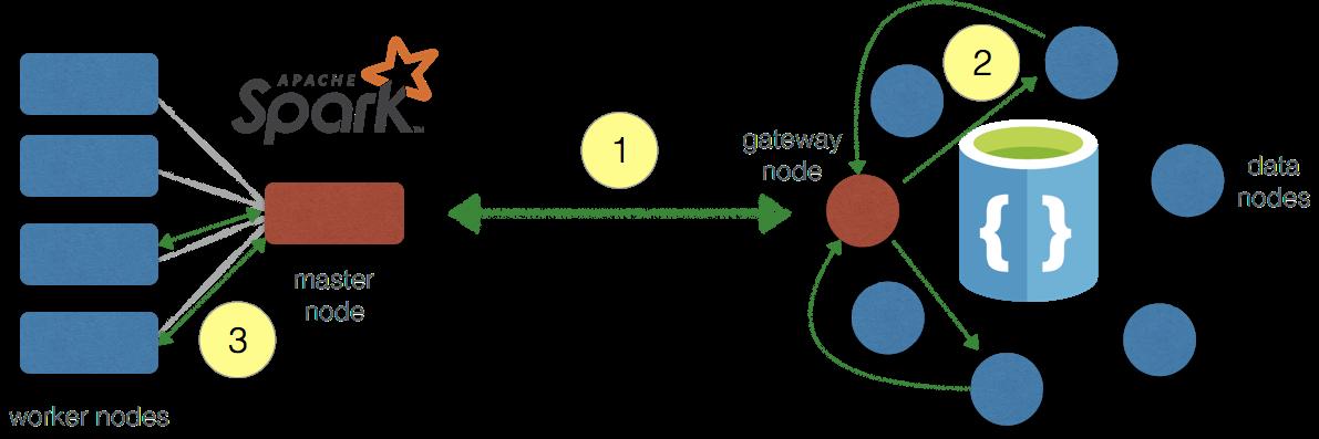 Spark to Cosmos DB Data Flow via pyDocumentDB