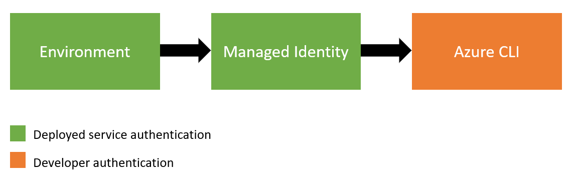 DefaultAzureCredential authentication flow