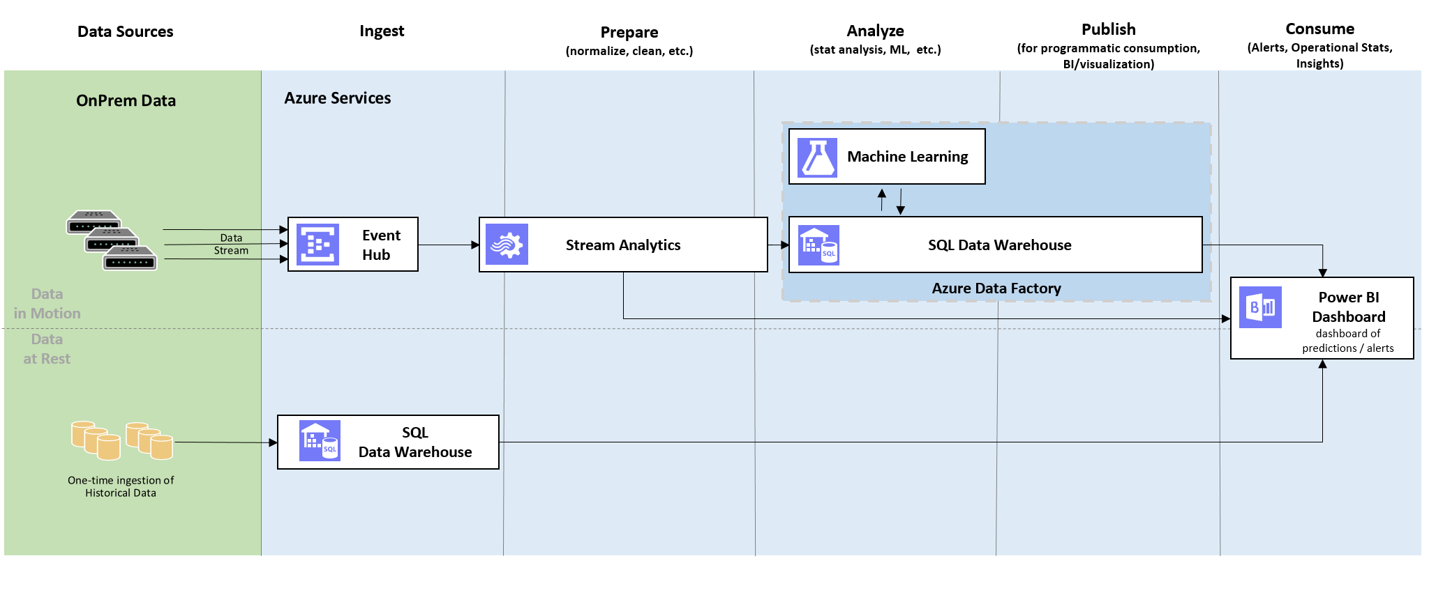 Oil and Gas Tank Level Forecasting   Azure AI Gallery