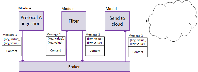 The role of the Broker in Azure IoT Edge