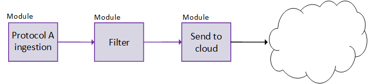 A chain of modules in gateway built with Azure IoT Edge