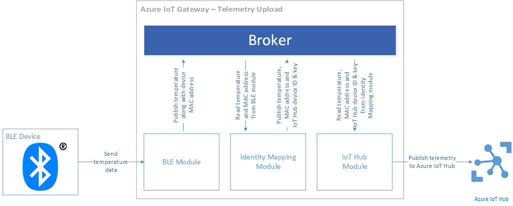 Telemetry upload gateway pipeline