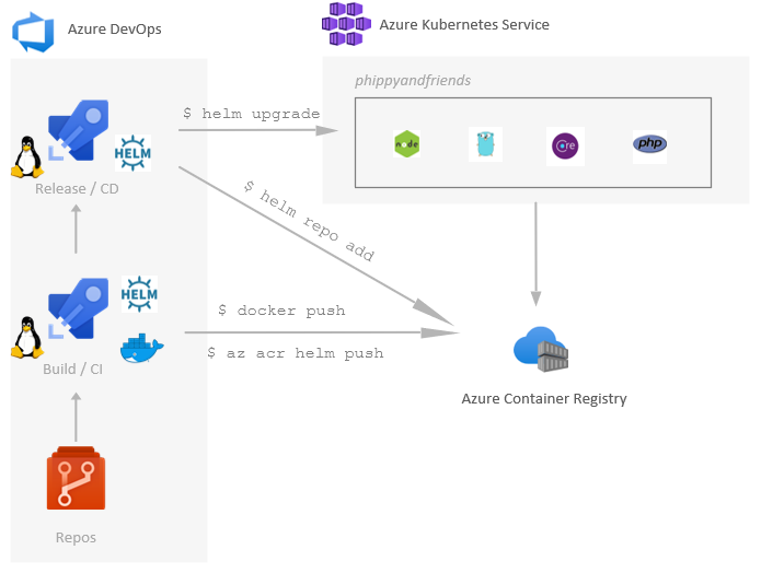 Azure DevOps workflow
