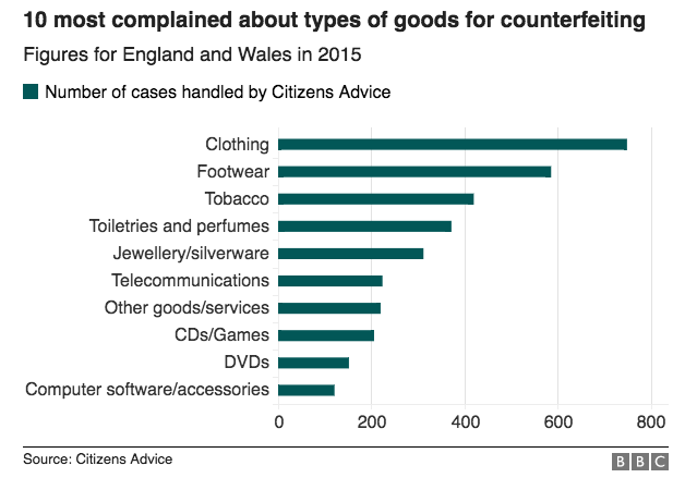 impact of counterfeit products Global trade in counterfeit goods could top $17 trillion by 2015, with  and other  areas carrying serious health and safety consequences.