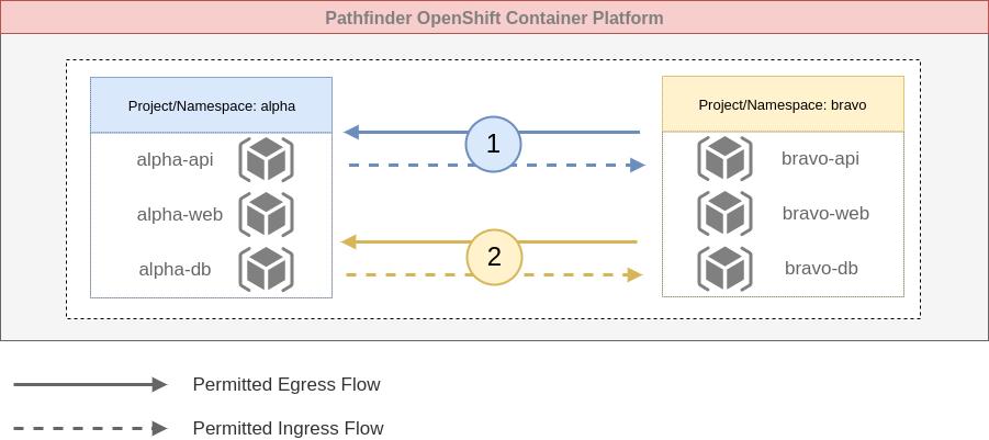 Bidirectional Namespace to Namespace Flow