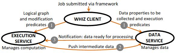 whiz-control-flow