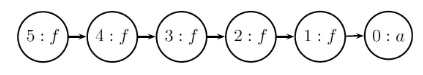 congruence-closure-DAG