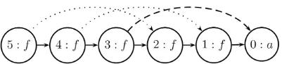 congruence-closure-DAG-3