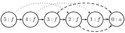 congruence-closure-DAG-4