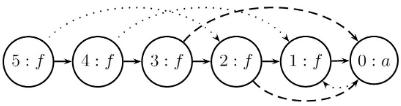 congruence-closure-DAG-5