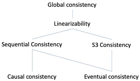 consistency-hierarchy