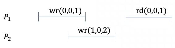 linearizable