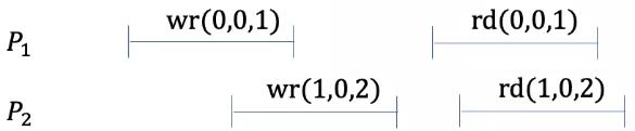 not-linearizable